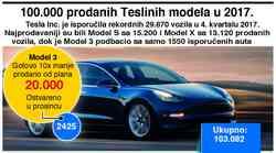 Usprkos problemima s Modelom 3, Tesla premašio plan o 100.000 isporučenih vozila u 2017.