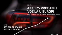 Kia u 2017. godini povećala svoj tržišni udio u Europi na rekordnu razinu