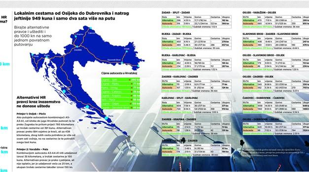 Zašto ne autocestama: 949 kn jeftinije lokalnim cestama od Osijeka do Dubrovnika i natrag, a samo dva sata više troši se na put