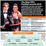 Kao dijete sanjao sam trofeje, no ovo danas nadmašilo je sve moje snove, kazao je Luka Modrić, osvajač Zlatne lopte (foto: Graphic News)