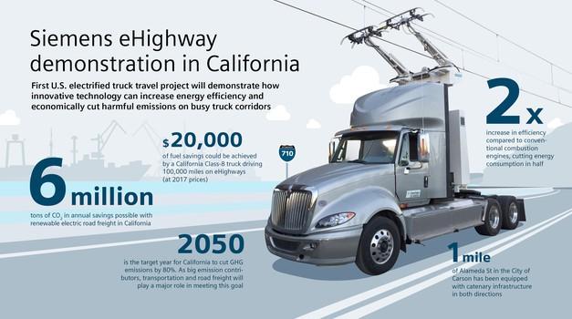 Siemens započeo testiranje eAutoceste u SAD-u!