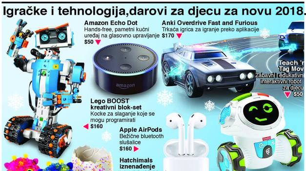 """""""Za pod bor"""", djeca bi za nastupajuće blagdane igrače konzole i digitalne igračke"""