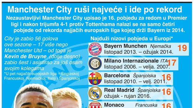 Pep Guardiola, titan među trenerima - Manchester City ruši rekord i njegova Bayerna iz 2014.