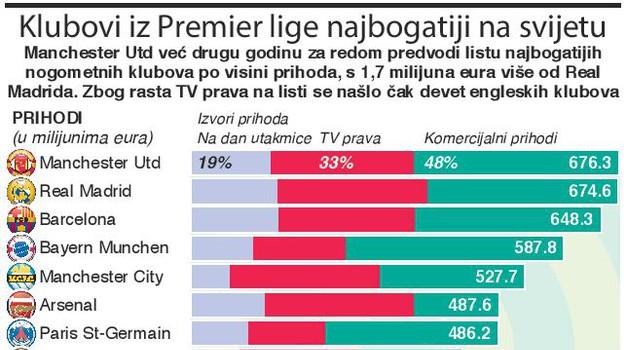 Manchester United 10 puta je bogatiji od Dinama koji je 4,6 puta bogatiji od Rijeke i 4 puta od Hajduka