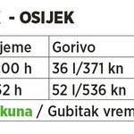 Zašto ne autocestama: 949 kn jeftinije lokalnim cestama od Osijeka do Dubrovnika i natrag, a samo dva sata više troši se na put (foto: Branimir Klarić)