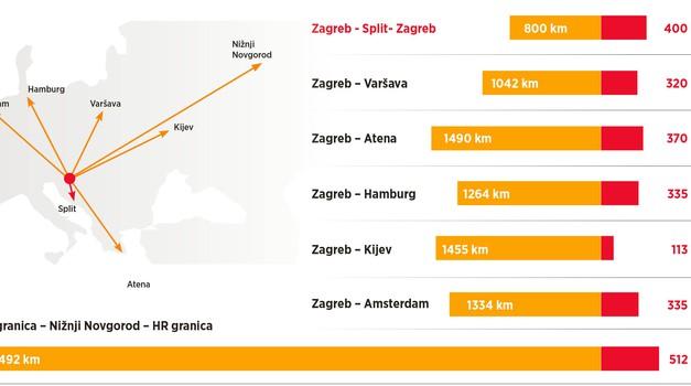 Plaćamo NAJSKUPLJE CESTE u Europi: 4000 km od Hrvatske do Rusije stoji kao i 800 km po Hrvatskoj.