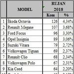 Daruvar i Požega i dalje porezne oaze za dovitljive kupce novih auta, Slavonci ih kupili 3,13 puta više od Zagrepčana, a 56,8 puta više od Ličana, samo na papiru (foto: Promocija Plus/Start)