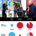 STARTmetar Demoskop ZIMA 2019.: Sudac i Predsjednica, kralj i kraljica Facebooka. Nakon njih dugo, dugo nitko, pa Sinčić, Petrov, Pernar i veliko iznenađenje Lovrinović (foto: Branimir Klarić)