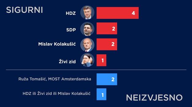 """Najveće iznenađenje EU izbora MISLAV KOLAKUŠIĆ i RUŽA TOMAŠIĆ, - """"mix"""" je to HRejting i Facebook anketa - SAMO 6 LISTA IMA 12 MANDATA"""
