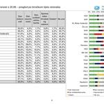 Njih čak 55,9% iz HDZ-a i 52,7% iz SPD-a POJMA NEMA da je danas Dan državnosti, a najbolji znalci su pristaše KOLAKUŠIĆA te HRASTA, njih 51,65%, odnosno 50% ZNAJU (foto: Promocija Plus)