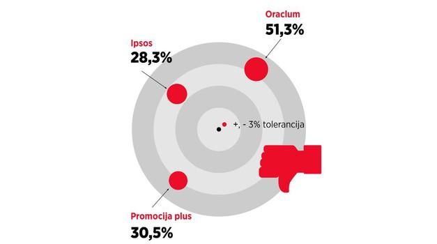 Ankete po narudžbi dotakle dno, HDZ-u na zadnjim izborima davali 52,55% VIŠE glasova, a Ruži Tomašić 74,19% MANJE, Sinčića 2014. prevarili za 69,05%