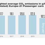 Prosječne emisije CO2 u Europi kod novih auta opadaju, ali ne zahvaljujući Hrvatskoj (foto: Jato Dynamics)