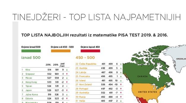 """Slovenci 3x bolji od Hrvata, pameti nikad manje u nas! TINEJDŽERI - TOP LISTA NAJPAMETNIJIH U SVIJETU. Kinezi prvi, od Europljana Estonci 7. a """"Janezi"""" izvrsni 13."""