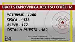 Ima i goreg od potresa, iz Petrinje iselilo 5,6 % žitelja, iz Siska 2,4, iz Gline 2 posto, iz centra Zagreba čak 20.000 ljudi